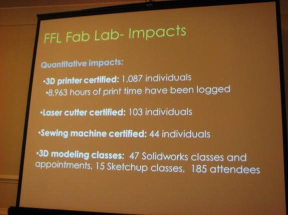 Fab Lab Impacts