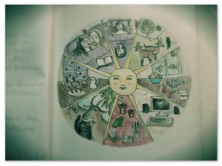 Un extrait de mon journal créatif. Printemps 2012.