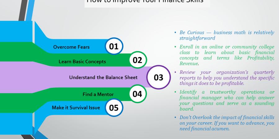 Tips To Improve Your Financial Skills Oneminuteharvard