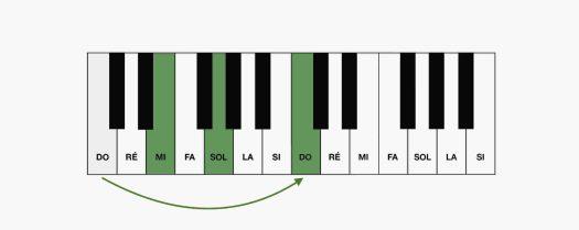 Les accords renversés au piano : 1er renversement de Do Majeur au clavier