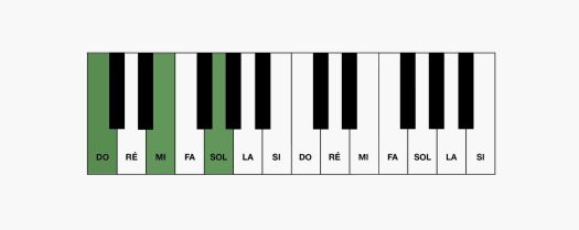 Les accords renversés au piano : position fondamentale de Do Majeur au clavier