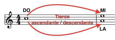 améliorer le déchiffrage avec les intervalles : repérer les tierces