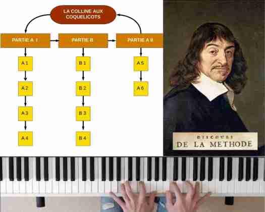 Apprendre un morceau au piano : méthodologie et principes