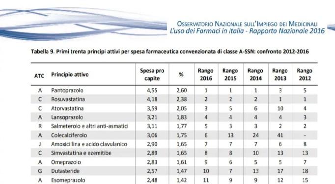 tabella con elenco dei farmaci più utilizzati in italia nel 2016 akl primo posto il pantoprazolo un gastroprotetore