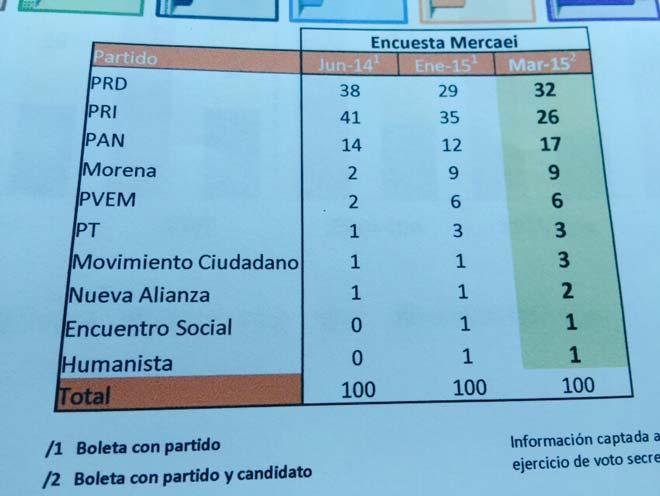 resultado3