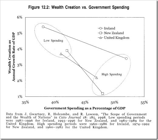 wealth_creation