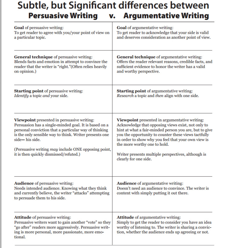 format for a persuasive essay