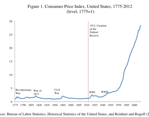 inflation since 1776