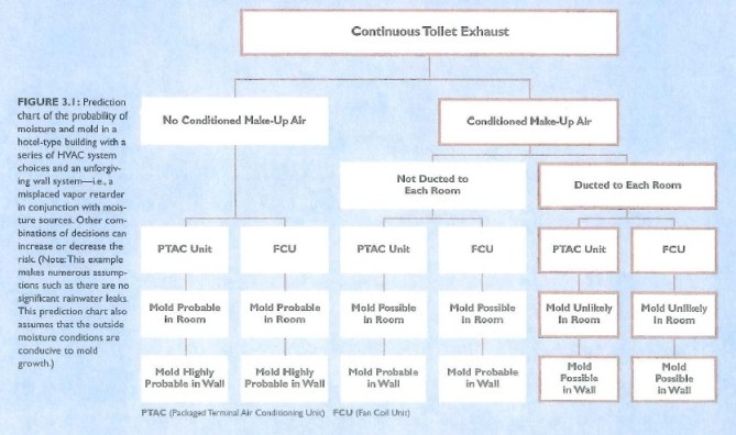 continuous toilet exhaust chart
