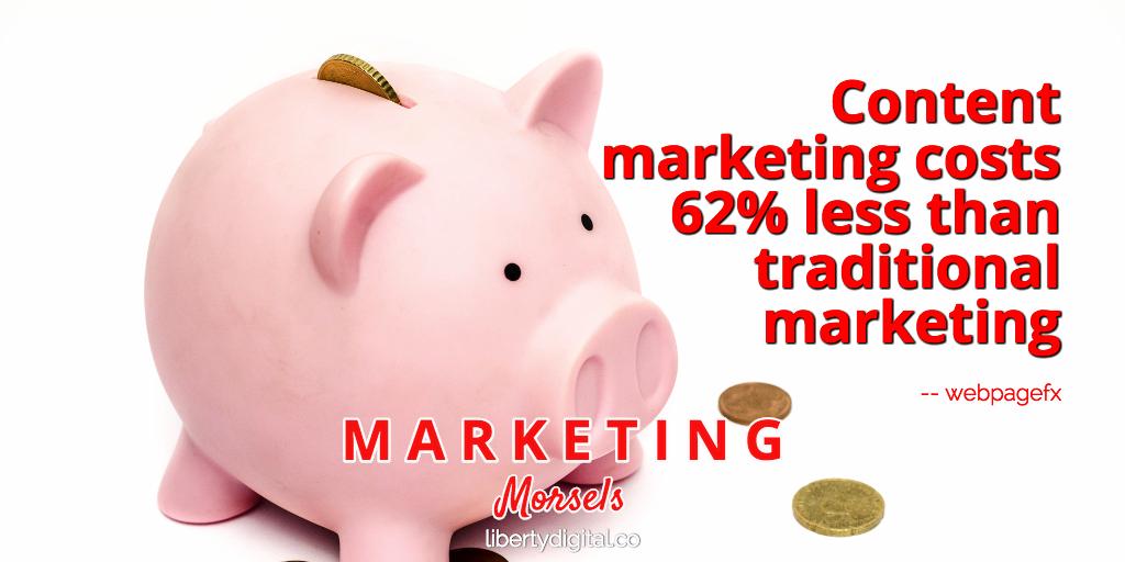 Content Marketing Savings