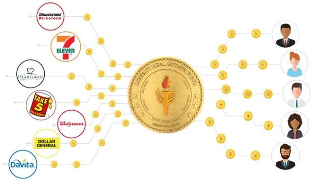 The Liberty Real Estate Fund token in the middle of a picture showing how the rents paid by high quality corporations including Walgreens, 7-Eleven, DaVita and Dollar General are passed through as high yield returns to investors all over the world..