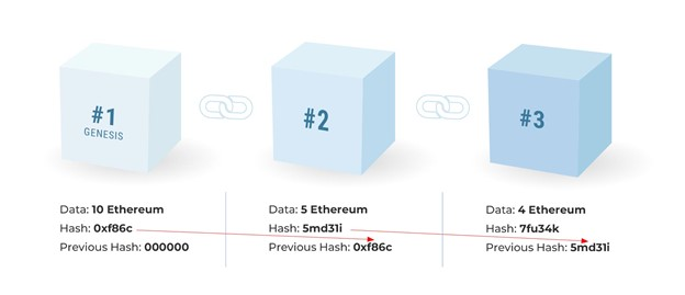 3 Ethereum Blocks ETH showing how Blockchain works with Hash functions on Liberty Real Estate Fund website