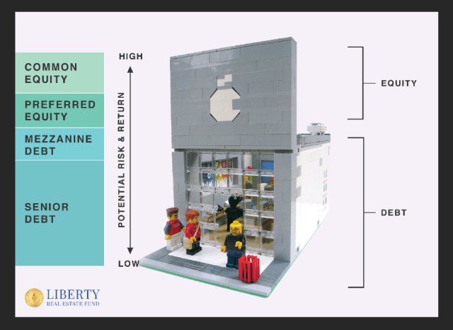 Toy retail store with graphs on either side showing the Capital Stack for real estate which includes Common Equity, preferred equity, Mezzanine Debt Senior Debt at the bottom.