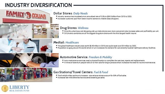 A graphic showing the Industry Diversification Of Liberty Real Estate Fund Portfolio with pictures of Family Dollar, Drug Stores, Auto Services, Gas Stations like 7 Eleven.