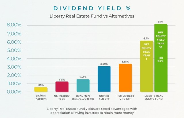 A chart titled DIVIDEND YIELD PERCENTAGES – Liberty Real Estate Fund versus alternative investments. The chart shows bank savings accounts at .05%, US Treasury 10 year rate at 1.15%, Municipal Bond average yield Rates at 1.43%, Utility stock dividend average rates at 3.09%, average REIT dividend rates at 3.35% and Liberty Real Estate Fund income yield rate at 8.1% with an Internal Rate of Return (IRR) at 9.7%.