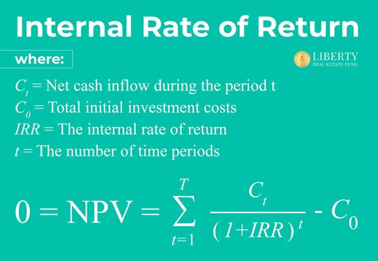 A graphic titled Internal Rate of Return showing the Internal Rate of return calculation mathematical formula and the conditions to the formula in text which are: 1.) Ct = Net cash received during time period t 2.) C0 = Total initial invested equity 3.) IRR = The Internal Rate of Return 4.) T = The number of time periods
