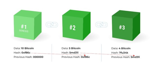 Diagram of Bitcoin Blockchain and How It Works showing the Bitcoin Genesis block as block Number One with the Data, Hash number 0xf86c and previous Hash Number as 000000 then block Number Two with the Data, a new Hash number 5md31i and previous Hash Number 0xf86c then block Number Three with the Data, a new Hash number 7fu34k and previous Hash Number 5md31i
