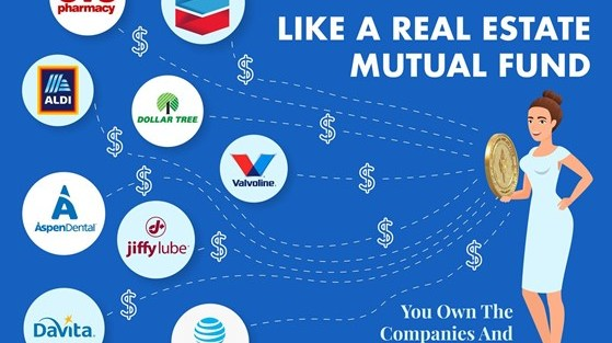 """An image titled """"Liberty Real Estate Fund is Like A Real Estate Mutual Fund"""" and sub-titled """"You Own The Companies and Get The Extra Benefits Of Real Estate"""" with the logos of CVS, Chevron, Aldi, Dollar Tree, Valvoline, Aspen Dental, Jiffy Lube, Davita and AT&T paying rent and the rents from all these companies are consolidated and collected in the Liberty Real Estate Fund tradable blockchain-issued Security Token."""