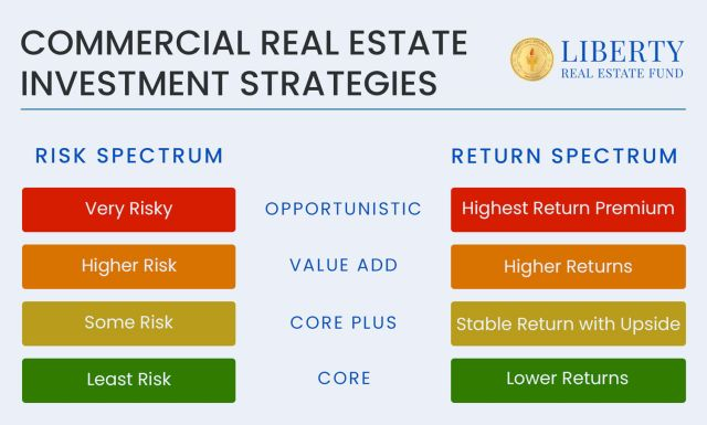 An image titled The Four Basic Commercial Real Estate Investment Strategies with a colored spectrum on either side representing the Risk Spectrum and Return Spectrum Red means risky and Green means least risk. OPPORTUNISTIC real estate is Very Risky and investors should be rewarded with very High Returns. VALUE ADD real estate investments are somewhat High Risk with Higher Returns than CORE PLUS and CORE. CORE PLUS is Some Risk and giving investors Stable Returns With Upside. At the bottom is CORE real estate investments which are the Least Risky real estate investments with somewhat Lower Returns because of the safety. The Liberty Real Estate Fund logo is in the corner of the graphic.