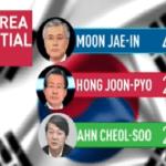 Peril On The Peninsula- South Korea Elects A Social Liberal