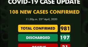 Covid-19 Nigeria Records 108 New Cases, Total Nears 1000