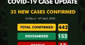 Covid-19: Nigeria Records 35 New Cases, Total Now 442