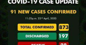 COVID-19: 91 New cases Reported – NCDC