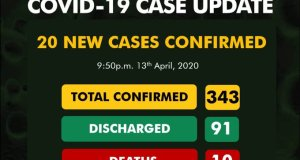 Covid-19: NCDC Announces 20 More, Confirmed Cases Now 343
