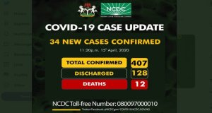 NCDC, Nigeria's Covid-19 Cases Surpass 400 As 34 New Infections Confirmed
