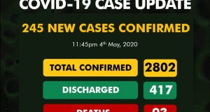 COVID-19: Nigeria Hits It's highest daily Cases - NCDC