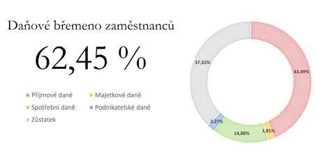 Daňové břemeno zaměstnanců 2018: 62,45 %