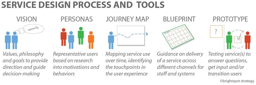 Thinking design process development malvernweather Choice Image