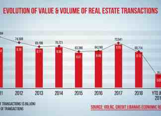 Source Photo: https://creditlibanais.wordpress.com/2019/08/20/value-of-real-estate-sale-transactions-down-by-33-63-y-o-y-by-july-2019/