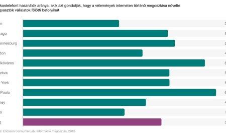 Ericsson-jelentés