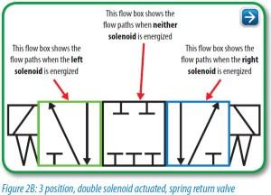 Pneumatic Circuit Symbols Explained |LibraryAutomationDirect