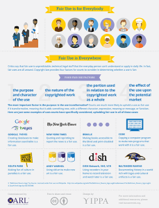 Fair Use Fundamentals Infographic 2