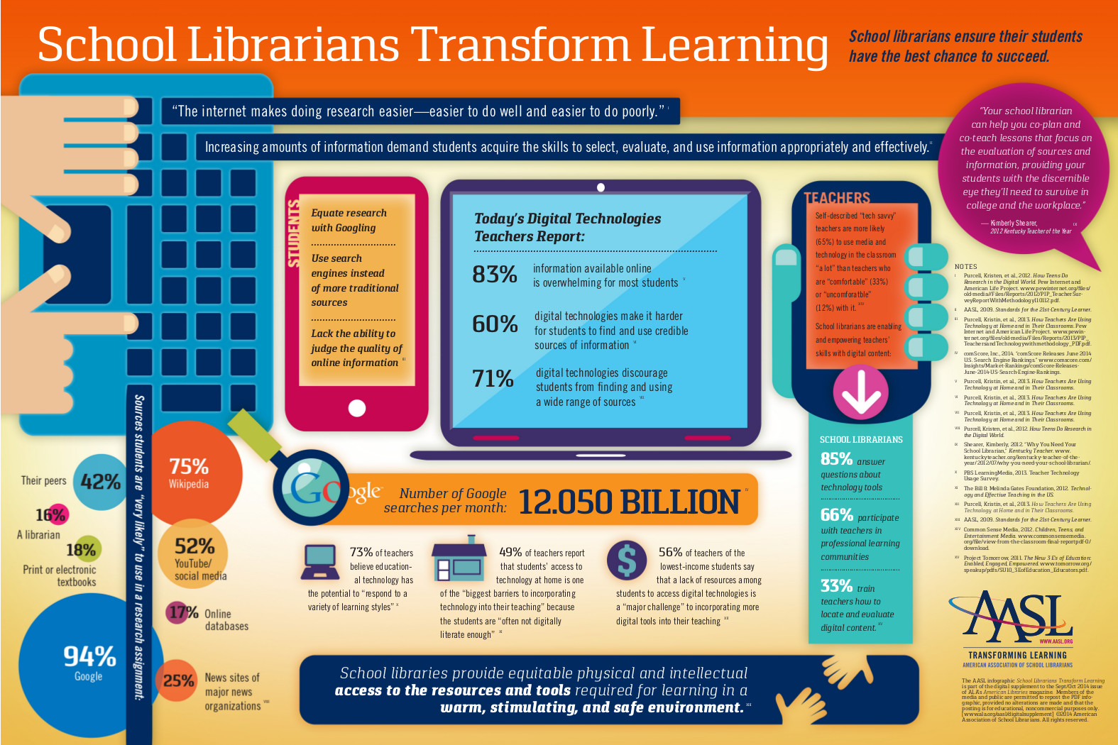 School Librarians Transform Learning Infographic