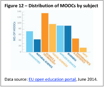 Distribution of MOOCs by subject