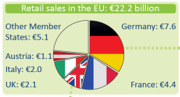 Retail sales of organic food in the EU