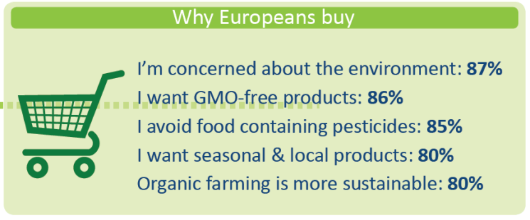 Why Europeans buy organic food