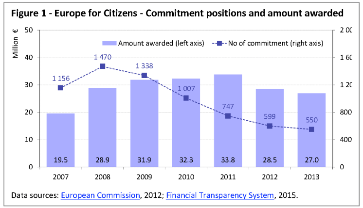 Europe for Citizens - Commitment positions and amount awarded