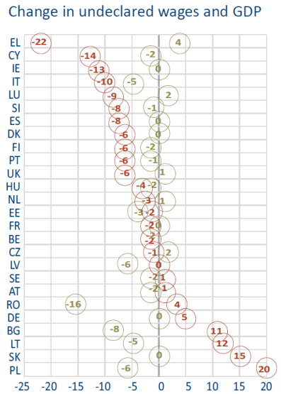 Change in undeclared wages and GDP
