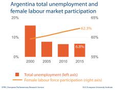 Argentina total unemployment and female labour market participation