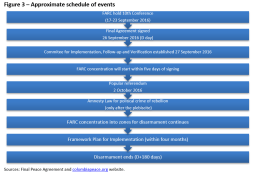 Approximate schedule of events