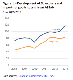 Development of EU exports and imports of goods to and from ASEAN