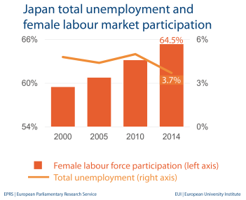 Unemployment and female labour market - Japan