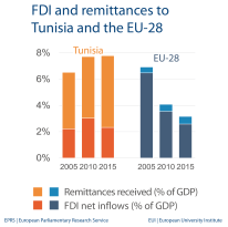 FDI and remittances to Tunisia and the EU-28