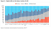 Digital skills on the labour market, EU-28