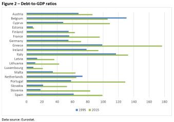 Debt-to-GDP ratios