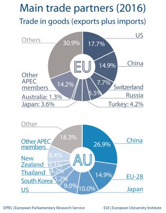 Main trade partners - Australia